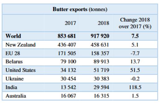 Мировой экспорт масла 2018