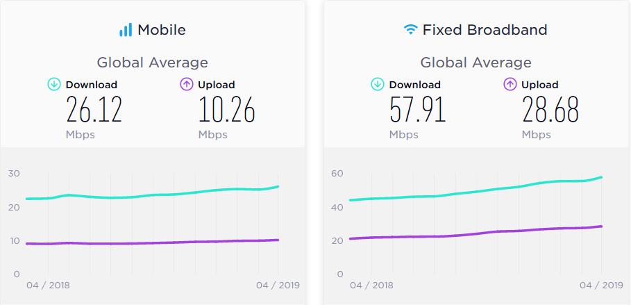 Средняя скорость интернета