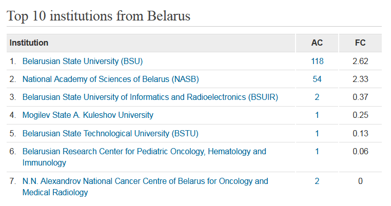 Top 10 institutions from Belarus