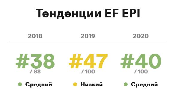 EF English Proficiency Index Belarus